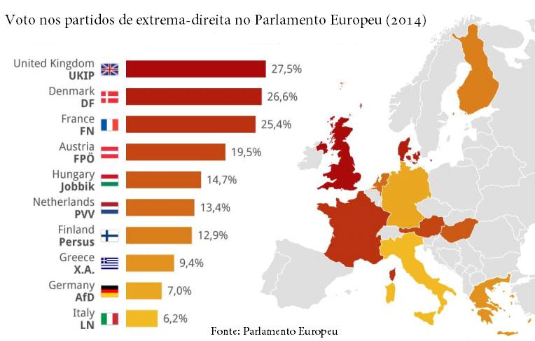 Votos nos partidos de extrema direita no Parlamento Europeu 2014