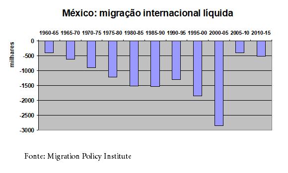 Gráfico: migração internacional