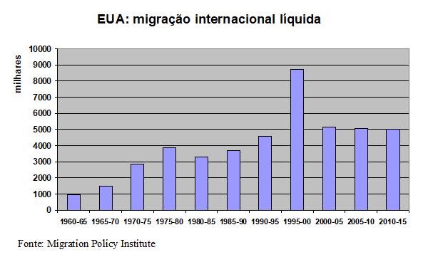 Gráfico: migração EUA