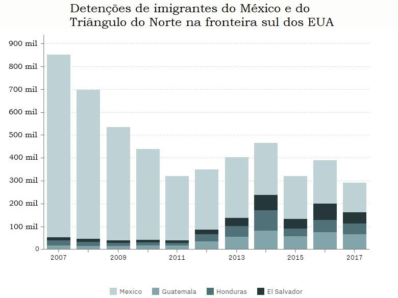 Detenções de imigrantes no México