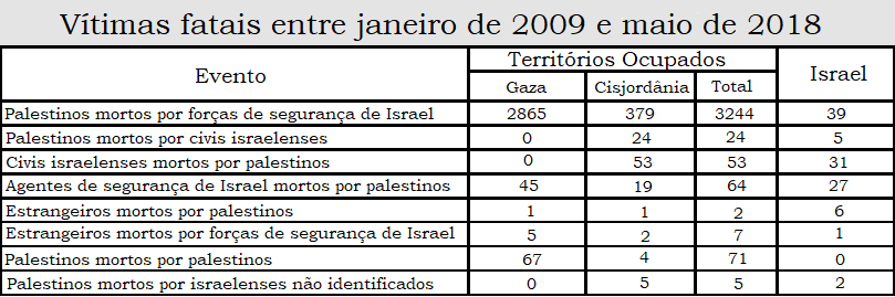"ISRAEL/PALESTINA, DO ""COMBATE"" AO ""PEGA-VARETAS"""