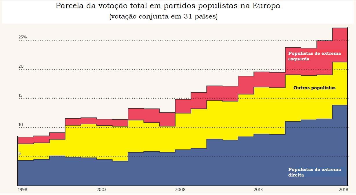 Tabela: votação total em partidos populistas na Europa