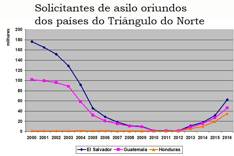 ACORDO DE OBRADOR COM TRUMP VIOLA DIREITO DE ASILO