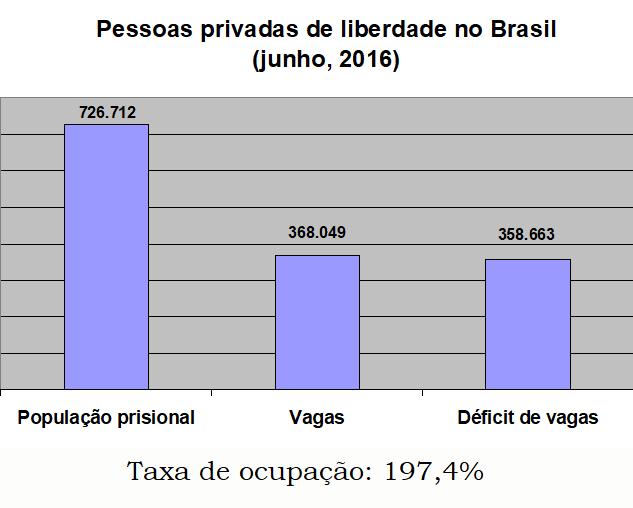 Pessoas privadas de liberdade no Brasil