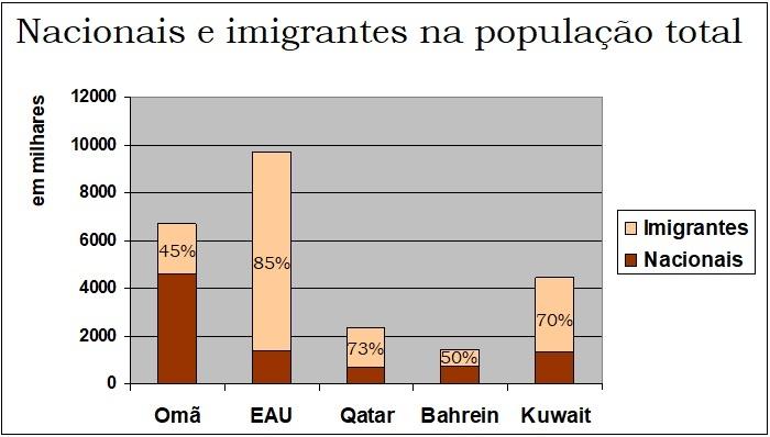 Imigrantes no Oriente Médio