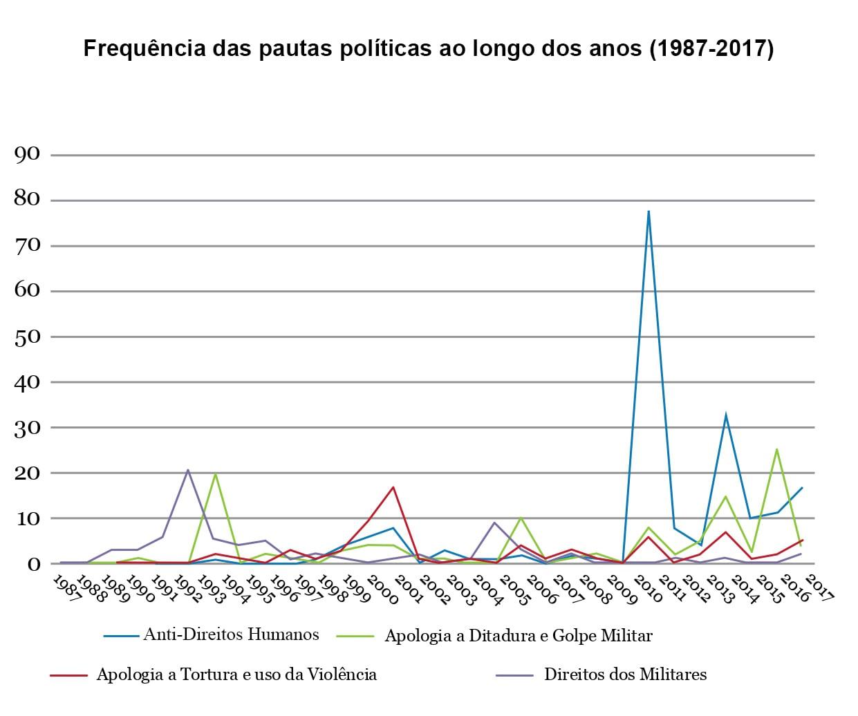 Pautas políticas de Jair Bolsonaro repercutidas na imprensa
