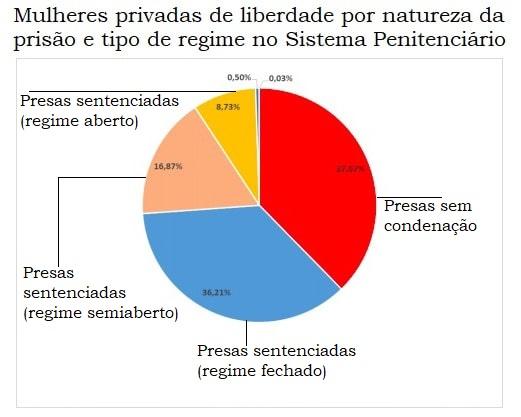 Mulheres provadas de liberdade por natureza da prisão e regime prisional