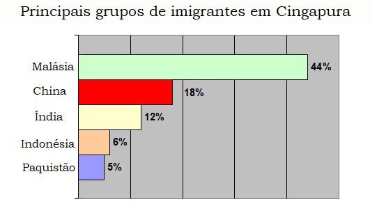 Gráfico de origem dos imigrantes