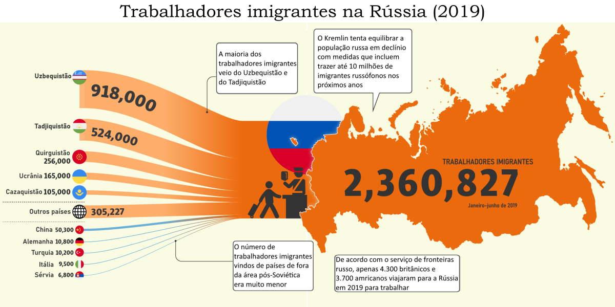 Trabalhadores estrangeiros Rússia